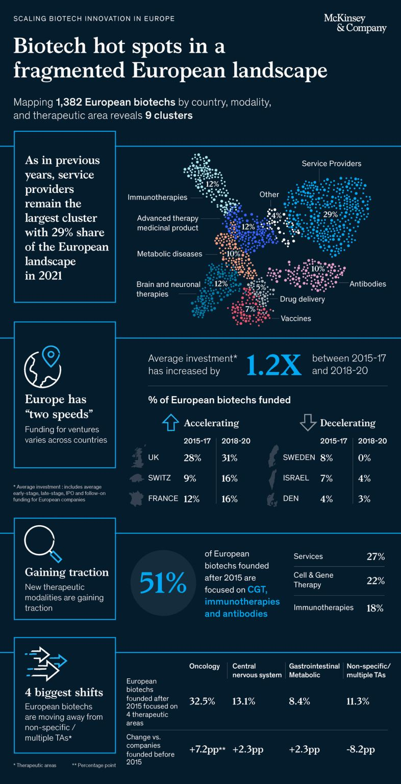 New McKinsey Report on Biotech in Europe